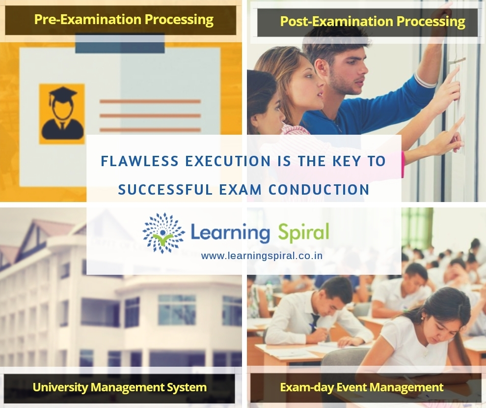 Online Examination System | Learning Spiral