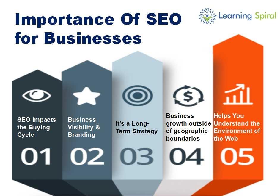 Digital Marketing Raipur   SEO Agency   Learning Spiral